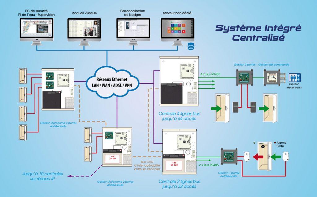Système Intégré Centralisé